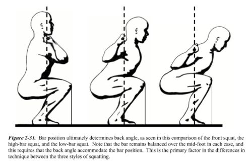 Squat Difference